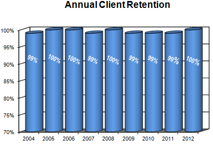 Client_Retention